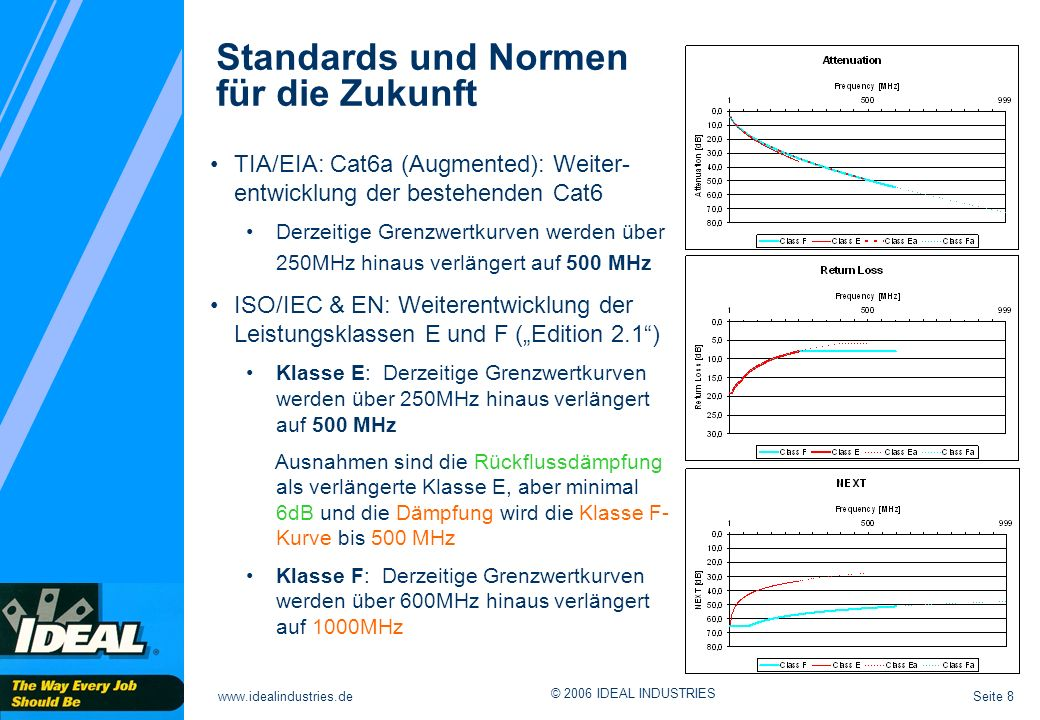 Seite 8www.idealindustries.de © 2006 IDEAL INDUSTRIES Standards und Normen für die Zukunft TIA/EIA: Cat6a (Augmented): Weiter- entwicklung der bestehenden Cat6 Derzeitige Grenzwertkurven werden über 250MHz hinaus verlängert auf 500 MHz ISO/IEC & EN: Weiterentwicklung der Leistungsklassen E und F (Edition 2.1) Klasse E: Derzeitige Grenzwertkurven werden über 250MHz hinaus verlängert auf 500 MHz Ausnahmen sind die Rückflussdämpfung als verlängerte Klasse E, aber minimal 6dB und die Dämpfung wird die Klasse F- Kurve bis 500 MHz Klasse F: Derzeitige Grenzwertkurven werden über 600MHz hinaus verlängert auf 1000MHz