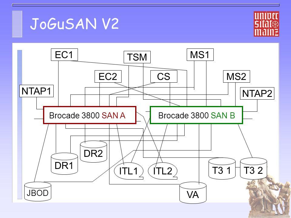 iSCSI Test 1 Setup: Netapp Test Maschine FAS825: – 825 Cluster mit je 1 TB/Node, 2x FC/Node zu 2 Brocade – Gbit in für iSCSI, Os 6.4xy Zugriffe von W2K mit INTEL Beta HBA W2k mit Microsoft Beta Software Initiator Linux mit linux-iscsi (Cisco, sourceforge)