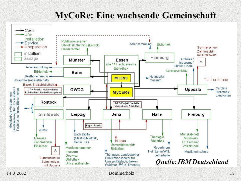 1814.3.2002Bommerholz MyCoRe: Eine wachsende Gemeinschaft Quelle: IBM Deutschland