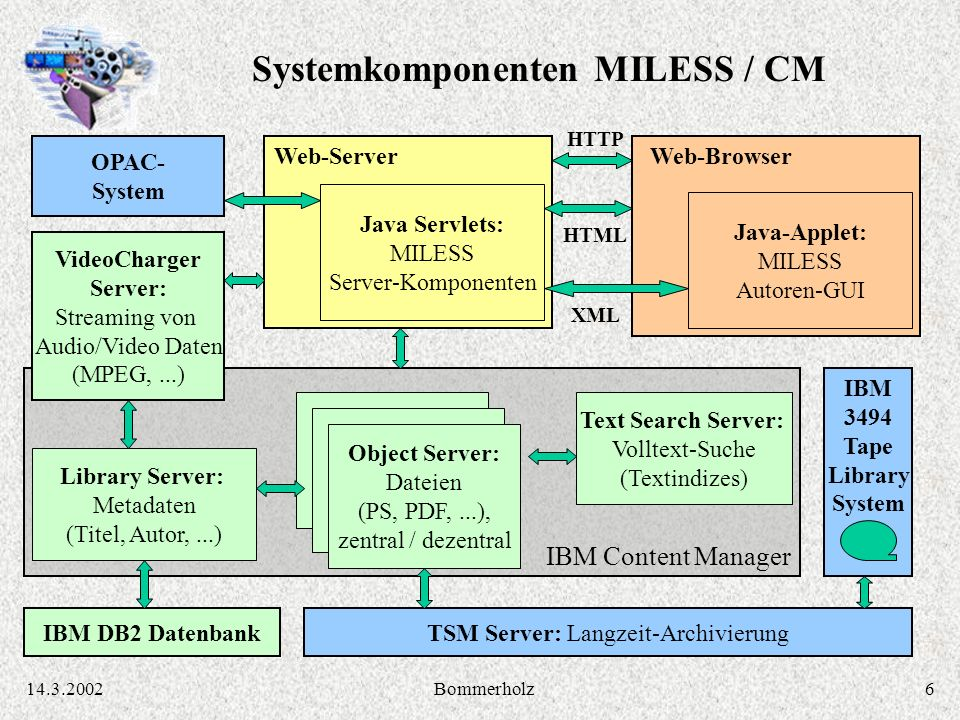 614.3.2002Bommerholz IBM Content Manager Library Server: Metadaten (Titel, Autor,...) VideoCharger Server: Streaming von Audio/Video Daten (MPEG,...) Text Search Server: Volltext-Suche (Textindizes) TSM Server: Langzeit-Archivierung Object Server: Dateien (PS, PDF,...), zentral / dezentral Web-Server Java Servlets: MILESS Server-Komponenten Web-Browser Java-Applet: MILESS Autoren-GUI IBM 3494 Tape Library System OPAC- System HTTP IBM DB2 Datenbank HTML XML Systemkomponenten MILESS / CM