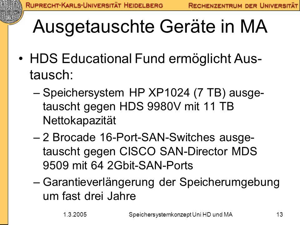 1.3.2005Speichersystemkonzept Uni HD und MA13 Ausgetauschte Geräte in MA HDS Educational Fund ermöglicht Aus- tausch: –Speichersystem HP XP1024 (7 TB)