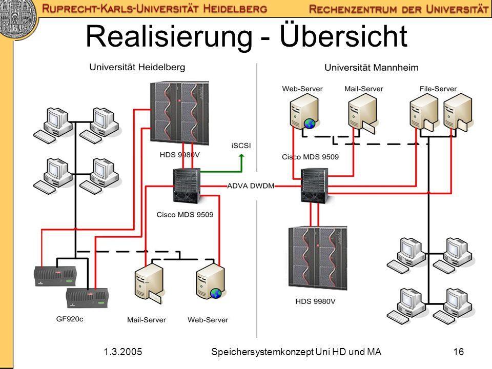 1.3.2005Speichersystemkonzept Uni HD und MA16 Realisierung - Übersicht