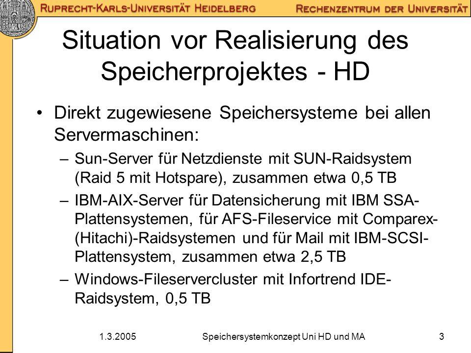 1.3.2005Speichersystemkonzept Uni HD und MA4 Situation vor Realisierung des Speicherprojektes - MA Mit HBFG-Antrag 2002 realisiertes zentrales HP-Speichersystem XP1024 –Sieben AFS-Fileserver unter Linux mit doppelter FC-HBA-Anbindung an XP1024 –An XP1024 angebundene Servermaschinen –2 Brocade 16-Port-SAN-Switche –Für jeden Fachbereich eigenes Koppelsystem (Samba-Gateway)