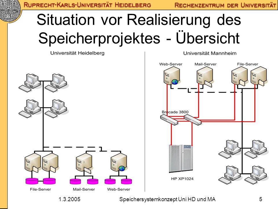 1.3.2005Speichersystemkonzept Uni HD und MA6 Situation vor Realisierung des Speicherprojektes - Probleme Probleme in Heidelberg: –Speichersysteme bei manchen Servern voll belegt, bei anderen noch Kapazität frei –Umverteilung von Speicherplatz bei direkt angeschlossenen Speichersystemen unmöglich –hoher Betreuungsaufwand durch 9 verschiedene Speichersystem-Modelle –Nutzer haben unterschiedliche Benutzerverzeichnisse auf Windows- und auf Unix-Systemen Probleme in Mannheim: –Keine synchrone Spiegelung wichtiger Daten