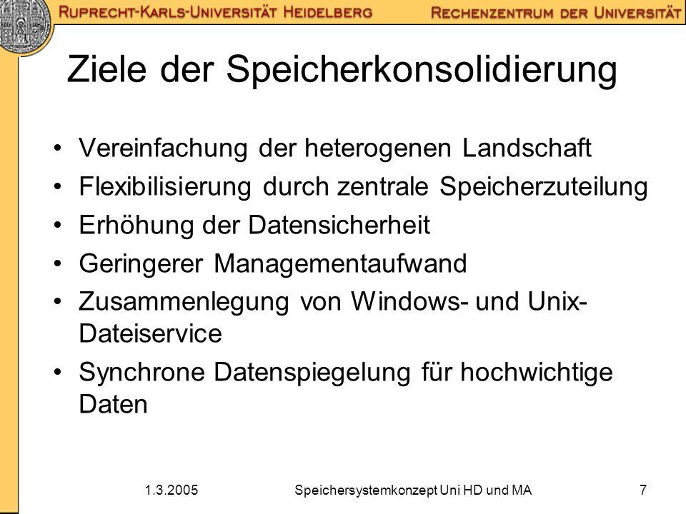 1.3.2005Speichersystemkonzept Uni HD und MA7 Ziele der Speicherkonsolidierung Vereinfachung der heterogenen Landschaft Flexibilisierung durch zentrale