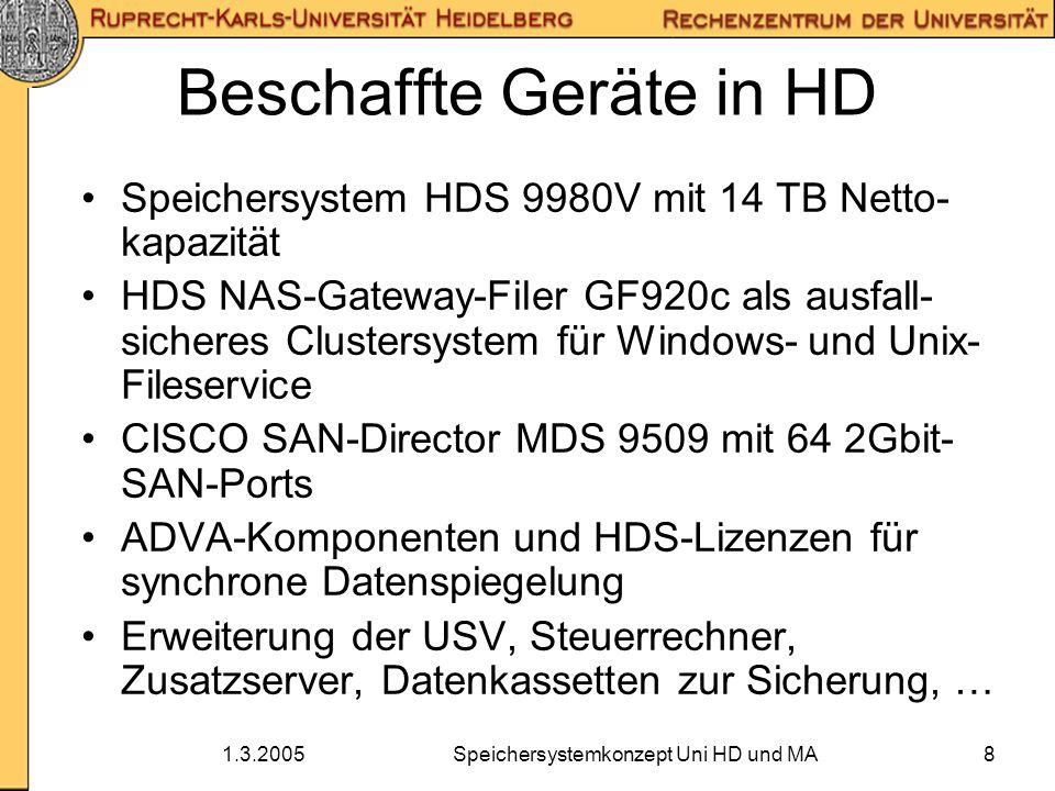 1.3.2005Speichersystemkonzept Uni HD und MA19 Ausblick - Serverkonsolidierung Beschaffung zweier IBM Bladecenter mit 15 Intel-Blades HS20 Qlogic-SAN- und CISCO-Ethernet-Switche integriert Betriebssystem: Redhat Advanced Server SAN-Blades: keine eigene Festplatte, Booten aus dem SAN NAS-Blades: eingebaute Festplatte mit Betriebssystem, Daten im NAS-Filer