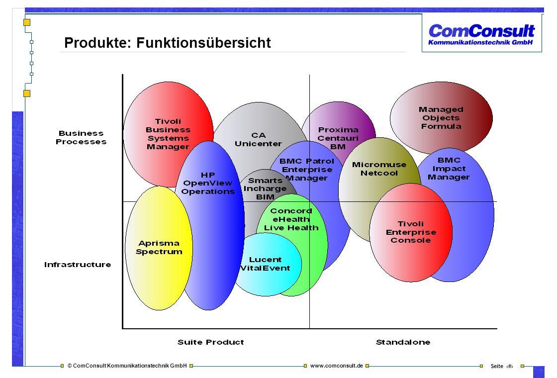 © ComConsult Kommunikationstechnik GmbH www.comconsult.de Seite 20 Produkte: Funktionsübersicht