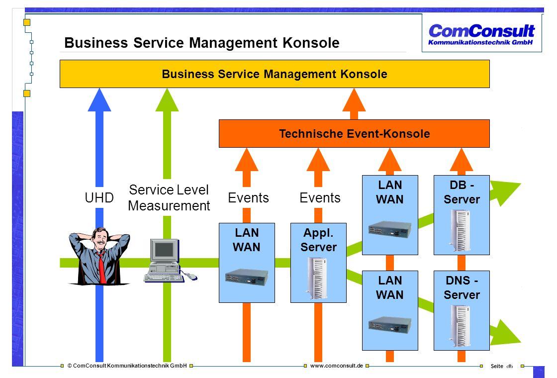 © ComConsult Kommunikationstechnik GmbH www.comconsult.de Seite 9 LAN WAN Appl. Server LAN WAN DNS - Server DB - Server LAN WAN Business Service Manag