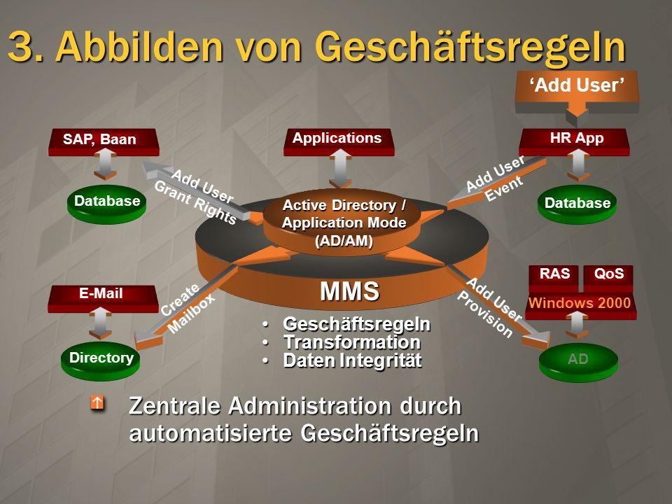 3. Abbilden von Geschäftsregeln Zentrale Administration durch automatisierte Geschäftsregeln ApplicationsHR App SAP, Baan Database MMS Active Director