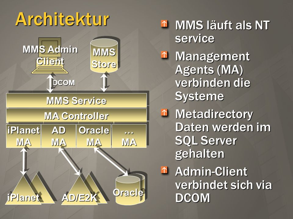 Architektur MMS läuft als NT service Management Agents (MA) verbinden die Systeme Metadirectory Daten werden im SQL Server gehalten Admin-Client verbi