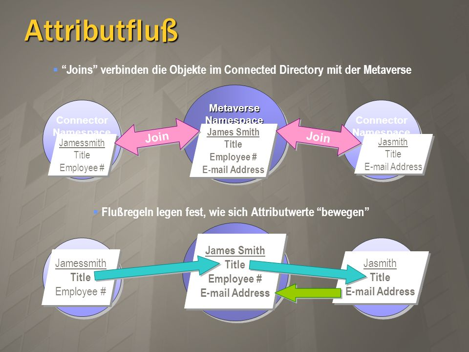 Attributfluß Joins verbinden die Objekte im Connected Directory mit der Metaverse Metaverse Namespace James Smith Title Employee # E-mail Address Jame