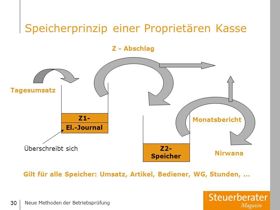 Neue Methoden der Betriebsprüfung 30 Speicherprinzip einer Proprietären Kasse Z1- Speicher Z2- Speicher Tagesumsatz Z - Abschlag Monatsbericht Nirwana
