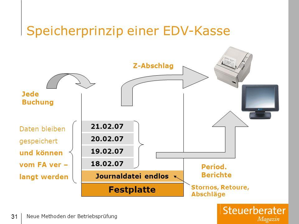 Neue Methoden der Betriebsprüfung 31 Speicherprinzip einer EDV-Kasse Festplatte Jede Buchung Journaldatei endlos 18.02.07 21.02.07 20.02.07 19.02.07 P