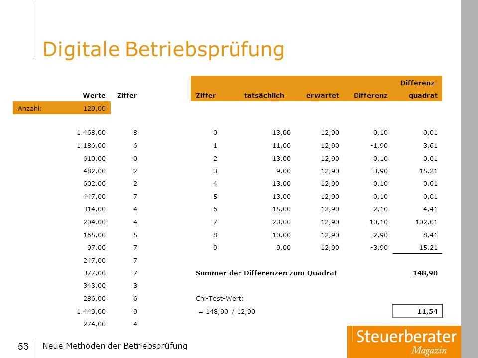 Neue Methoden der Betriebsprüfung 53 Digitale Betriebsprüfung Differenz- WerteZiffer tatsächlicherwartetDifferenzquadrat Anzahl:129,00 1.468,008013,00