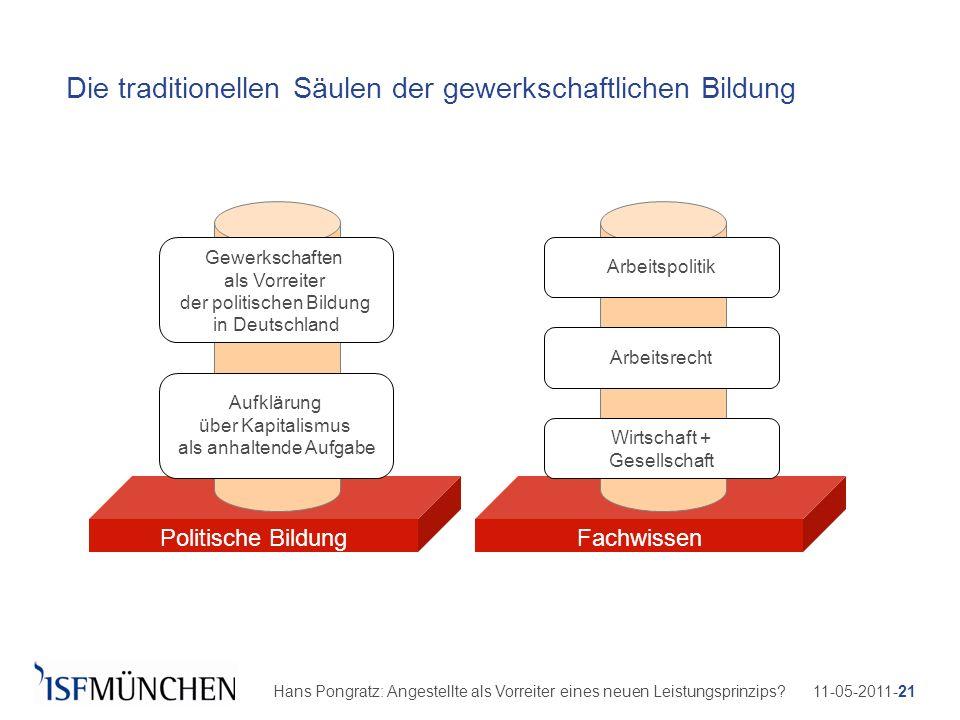 11-05-2011-21Hans Pongratz: Angestellte als Vorreiter eines neuen Leistungsprinzips? Die traditionellen Säulen der gewerkschaftlichen Bildung Politisc