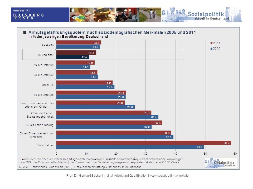 Durch die Doppelwirkung der Verwerfungen auf dem Arbeitsmarkt und des Leistungsabbaus in der Rentenversicherung werden niedrige Renten in Zukunft häufiger auftreten, vor allem bei Erwerbsgeminderten, Arbeitnehmern in atypischen und prekären Beschäftigungs- verhältnissen, Niedrigqualifizierten, gesundheitlich Beeinträchtigten, Langzeitarbeitslosen und Versicherten aus den neuen Bundesländern