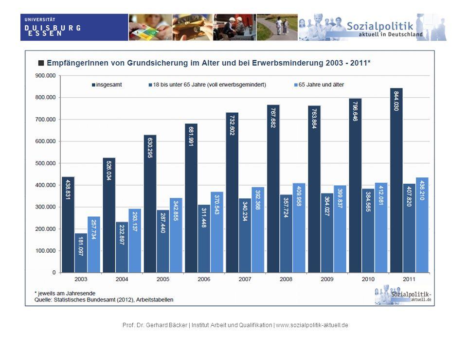 Prof. Dr. Gerhard Bäcker | Institut Arbeit und Qualifikation | www.sozialpolitik-aktuell.de