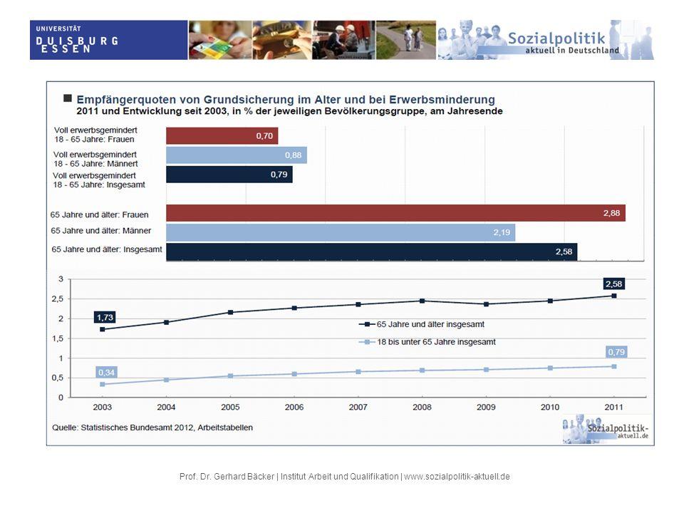 c) Zwischenergebnis zur aktuellen Lage Einkommensarmut im Alter durchaus verbreitet und gestiegen – aber keine Massenerscheinung Die lohn- und beitragsorientierte Gesetzliche Rentenversicherung mit ihrem Grundprinzip der Teilhabeäquivalenz hat sich bislang durchaus als erfolgreich in der Armutsbekämpfung erwiesen .