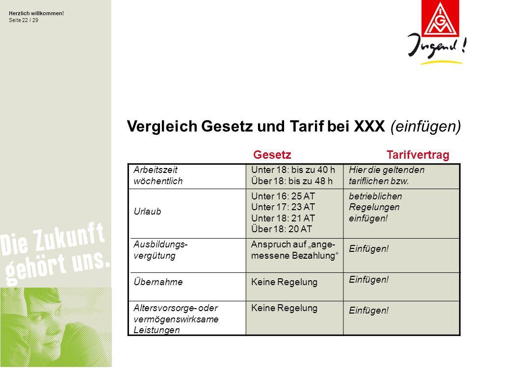 Herzlich willkommen! Seite 22 / 29 GesetzTarifvertrag Vergleich Gesetz und Tarif bei XXX (einfügen) Arbeitszeit wöchentlich Urlaub Ausbildungs- vergüt