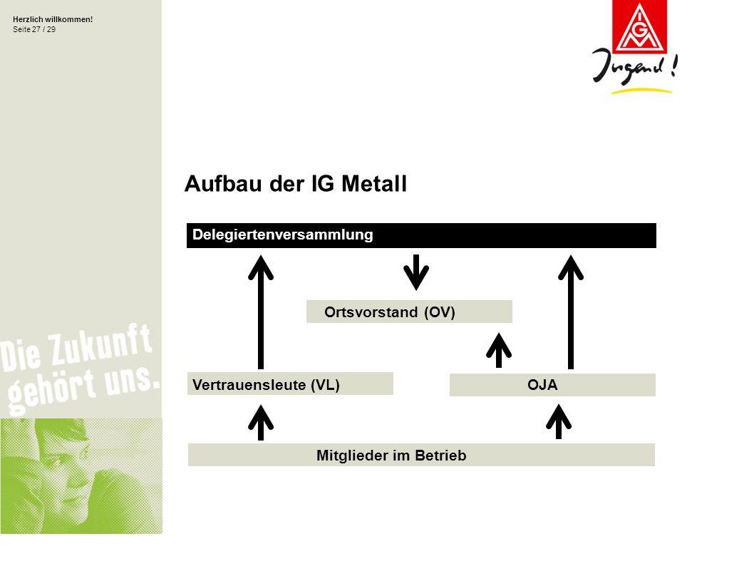 Herzlich willkommen! Seite 27 / 29 Delegiertenversammlung Mitglieder im Betrieb Vertrauensleute (VL) Ortsvorstand (OV) Aufbau der IG Metall OJA