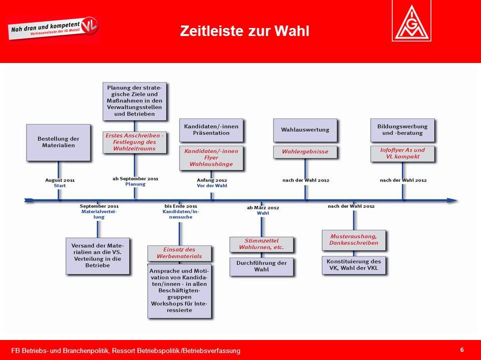 FB Betriebs- und Branchenpolitik, Ressort Betriebspolitik /Betriebsverfassung 6 Zeitleiste zur Wahl