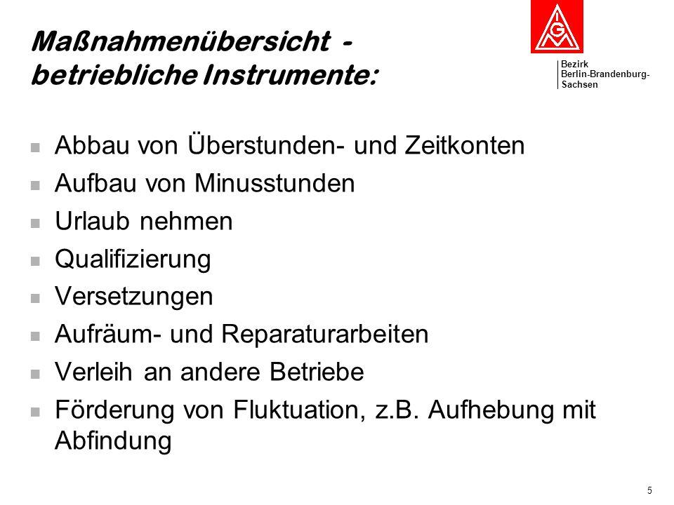 Bezirk Berlin-Brandenburg- Sachsen 5 Maßnahmenübersicht - betriebliche Instrumente: Abbau von Überstunden- und Zeitkonten Aufbau von Minusstunden Urla