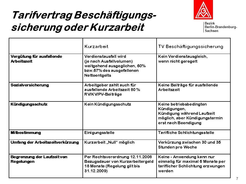 Bezirk Berlin-Brandenburg- Sachsen 7 Tarifvertrag Beschäftigungs- sicherung oder Kurzarbeit