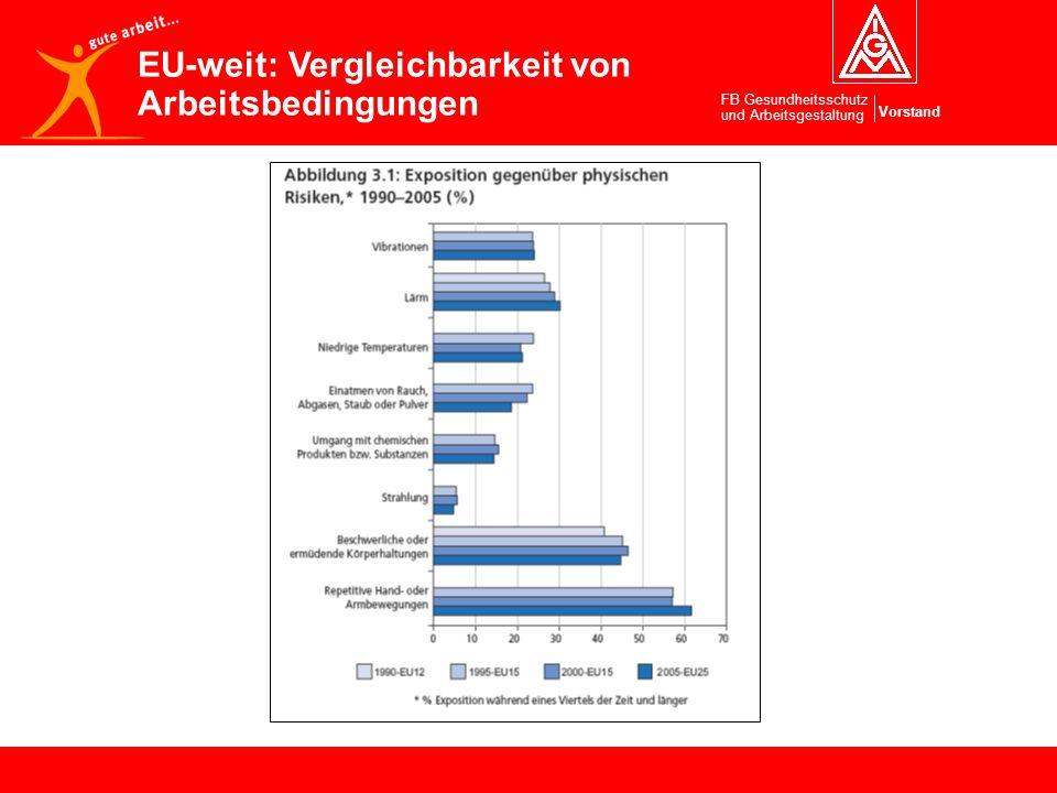 Vorstand FB Gesundheitsschutz und Arbeitsgestaltung EU-weit: Vergleichbarkeit von Arbeitsbedingungen