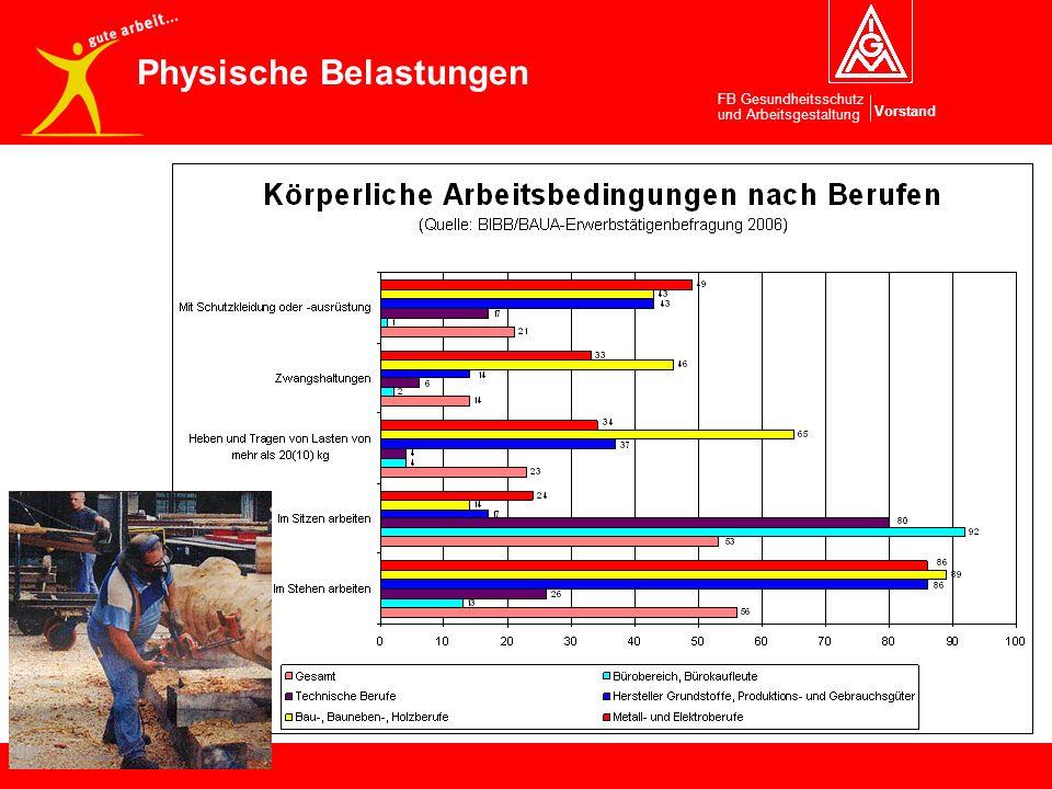 Vorstand FB Gesundheitsschutz und Arbeitsgestaltung Anstöße für das Projekt Gute Arbeit Physische Belastungen