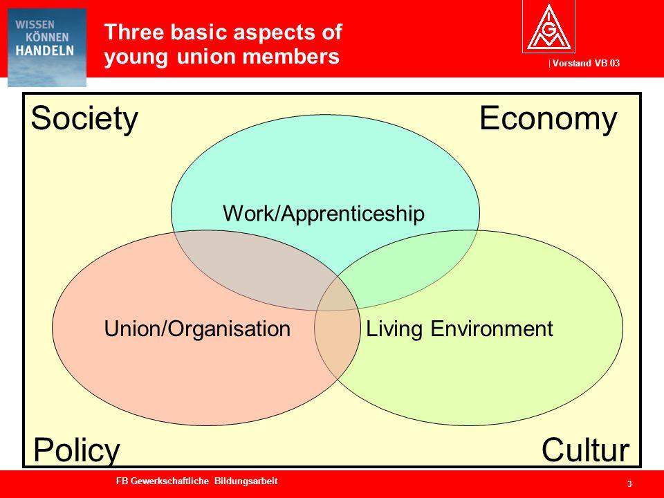 Vorstand VB 03 FB Gewerkschaftliche Bildungsarbeit Three basic aspects of young union members 4 Society Work/Apprenticeship Living EnvironmentUnion/Organisation Economy PolicyCultur
