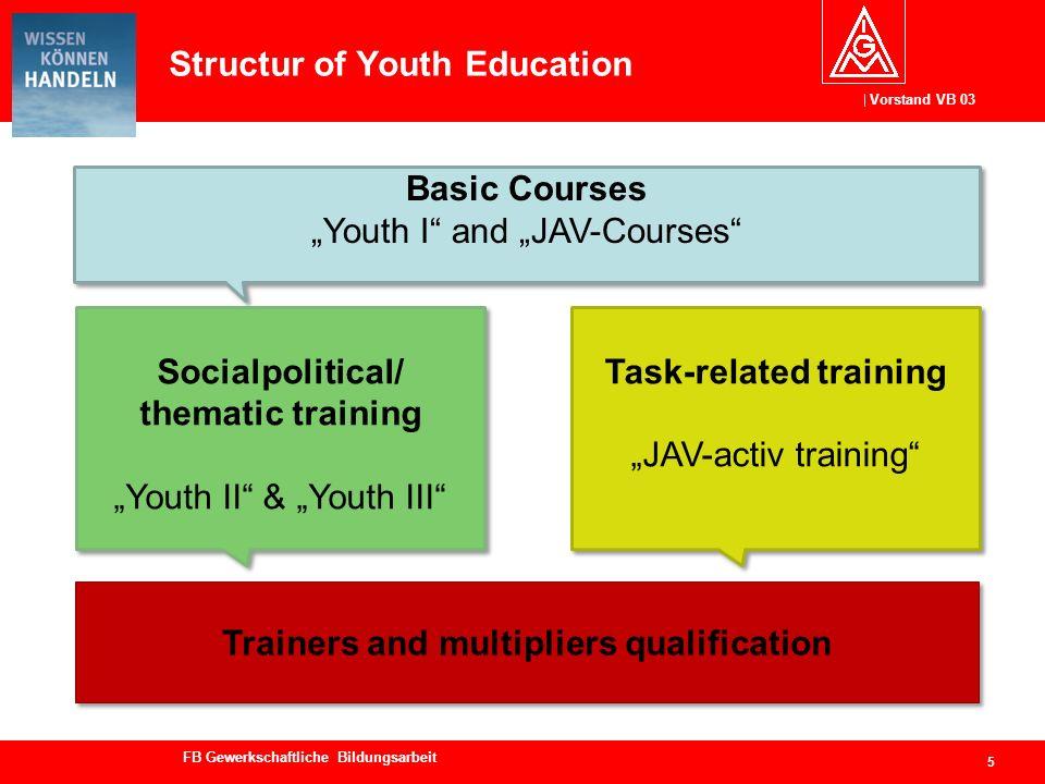 Vorstand VB 03 FB Gewerkschaftliche Bildungsarbeit Bildungsstätten weiterentwickeln The Education Centres of IG Metall… 6...