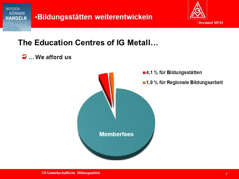 Vorstand VB 03 FB Gewerkschaftliche Bildungsarbeit The Education Centres of IG Metall… 7... We afford us Memberfees Bildungsstätten weiterentwickeln