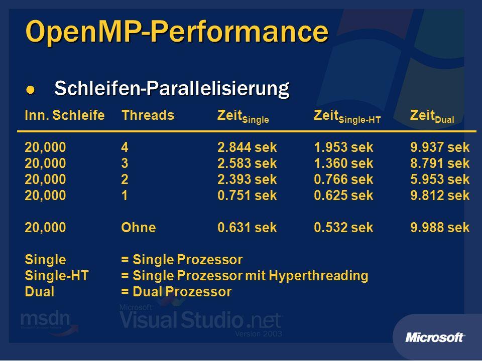 OpenMP-Performance Schleifen-Parallelisierung Schleifen-Parallelisierung Inn. SchleifeThreadsZeit Single Zeit Single-HT Zeit Dual 20,00042.844 sek1.95