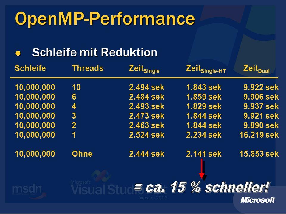 OpenMP-Performance Schleife mit Reduktion Schleife mit Reduktion SchleifeThreadsZeit Single Zeit Single-HT Zeit Dual 10,000,000102.494 sek1.843 sek9.9