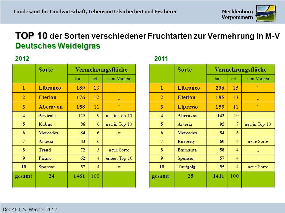 Landesamt für Landwirtschaft, Lebensmittelsicherheit und Fischerei Mecklenburg Vorpommern Dez 460; S.