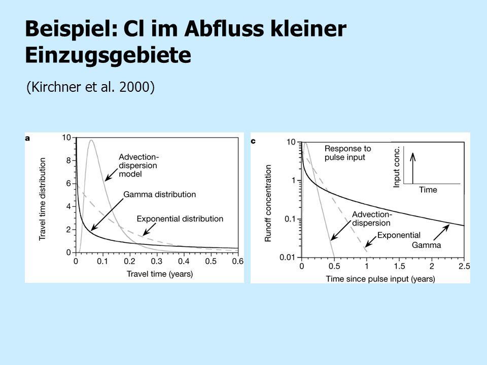 Beispiel: Cl im Abfluss kleiner Einzugsgebiete (Kirchner et al. 2000)