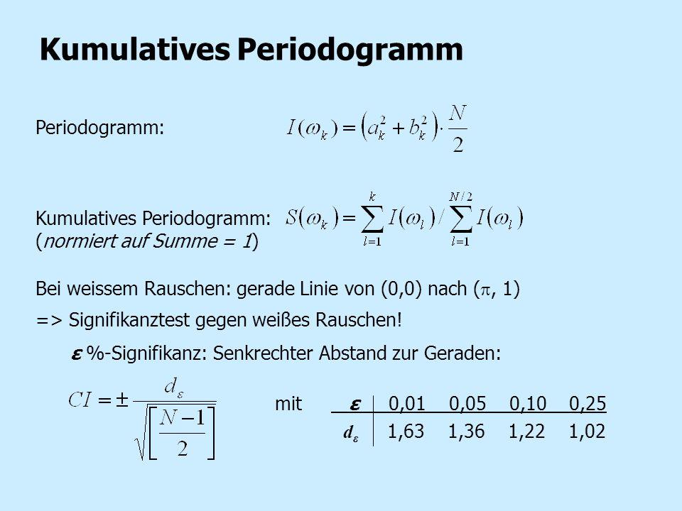 Kumulatives Periodogramm Periodogramm: Kumulatives Periodogramm: (normiert auf Summe = 1) Bei weissem Rauschen: gerade Linie von (0,0) nach (, 1) => S