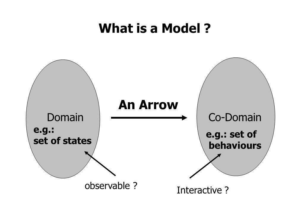 What is a Model ? DomainCo-Domain An Arrow e.g.: set of states e.g.: set of behaviours observable ? Interactive ?