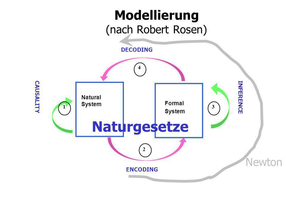 Definitionen von Leben Natural System ENCODING DECODING Formal System INFERENCE CAUSALITY 1 2 4 3 biologisch def.