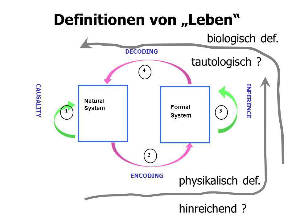 Definitionen von Leben Natural System ENCODING DECODING Formal System INFERENCE CAUSALITY 1 2 4 3 biologisch def. physikalisch def. hinreichend ? taut