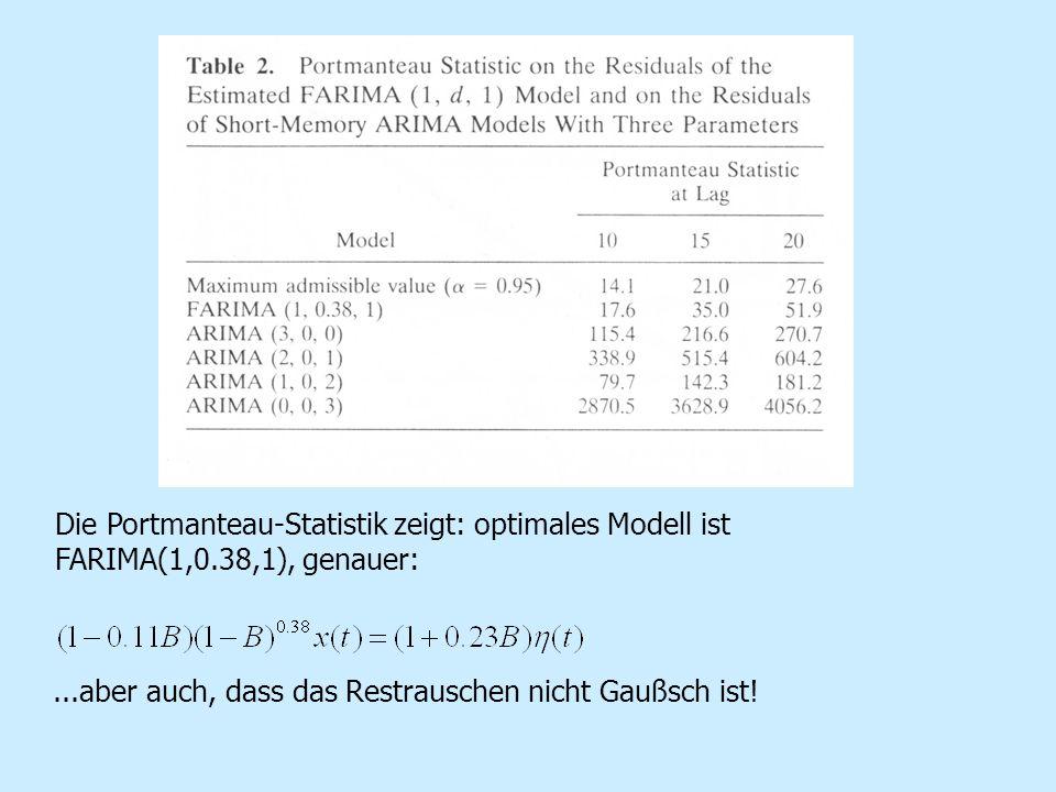 Die Portmanteau-Statistik zeigt: optimales Modell ist FARIMA(1,0.38,1), genauer:...aber auch, dass das Restrauschen nicht Gaußsch ist!