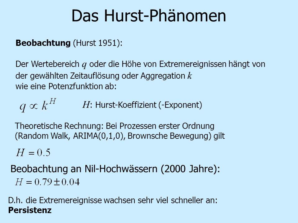 Das Hurst-Phänomen Beobachtung (Hurst 1951): Der Wertebereich q oder die Höhe von Extremereignissen hängt von der gewählten Zeitauflösung oder Aggrega