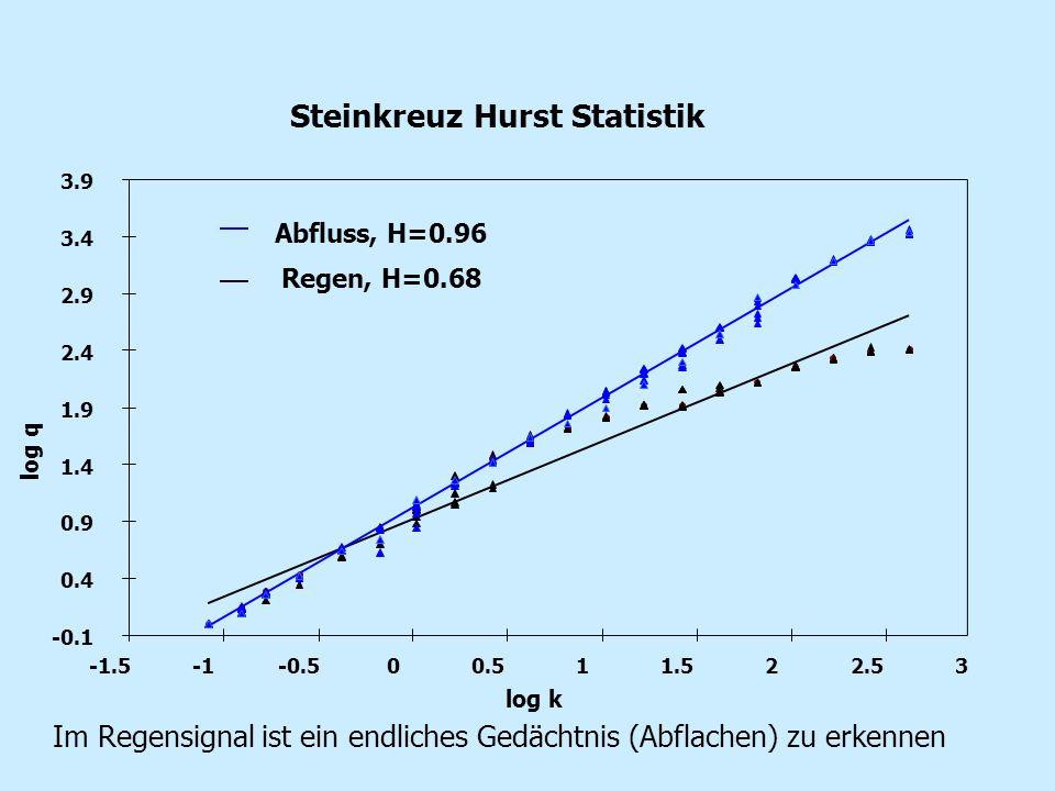 Steinkreuz Hurst Statistik -0.1 0.4 0.9 1.4 1.9 2.4 2.9 3.4 3.9 -1.5-0.500.511.522.53 log k log q Regen, H=0.68 Abfluss, H=0.96 Im Regensignal ist ein