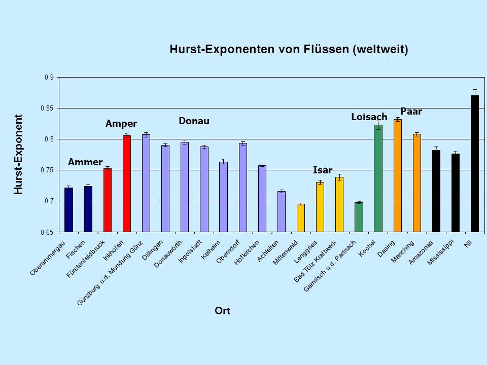 Hurst-Exponenten von Flüssen (weltweit) 0.65 0.7 0.75 0.8 0.85 0.9 Oberammergau Fischen Fürstenfeldbruck Inkhofen Günzburg u.d. Mündung Günz Dillingen