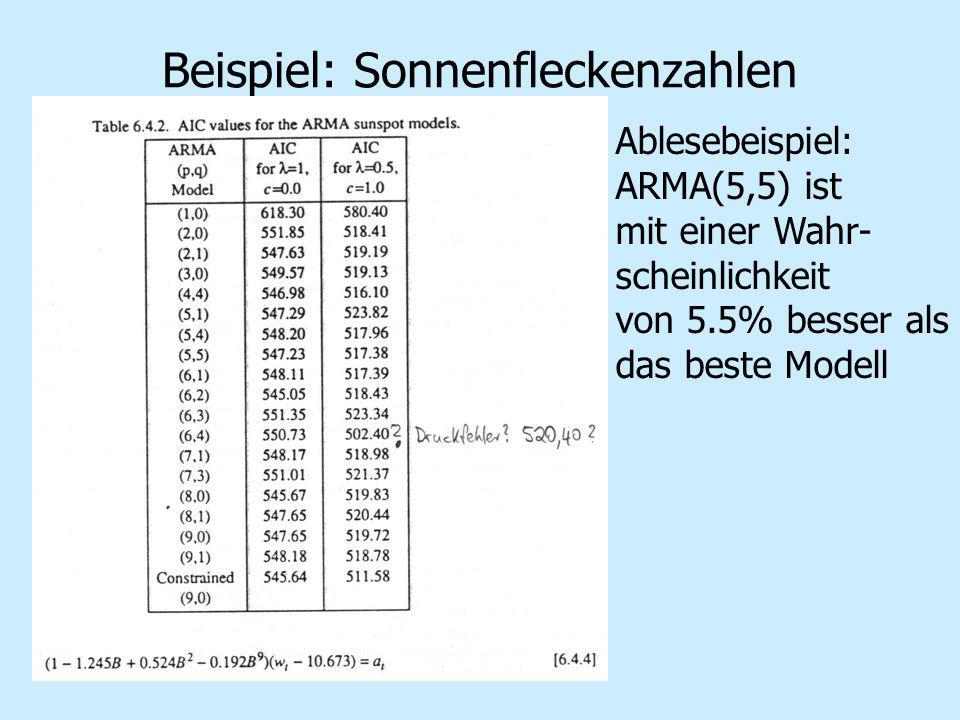Beispiel: Sonnenfleckenzahlen Ablesebeispiel: ARMA(5,5) ist mit einer Wahr- scheinlichkeit von 5.5% besser als das beste Modell