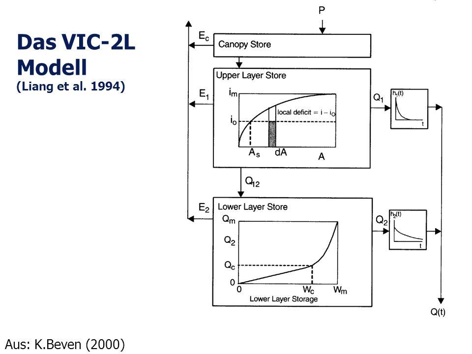 Das VIC-2L Modell (Liang et al. 1994) Aus: K.Beven (2000)