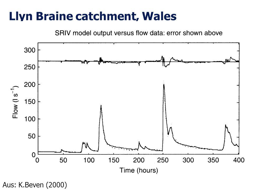 Llyn Braine catchment, Wales Aus: K.Beven (2000)