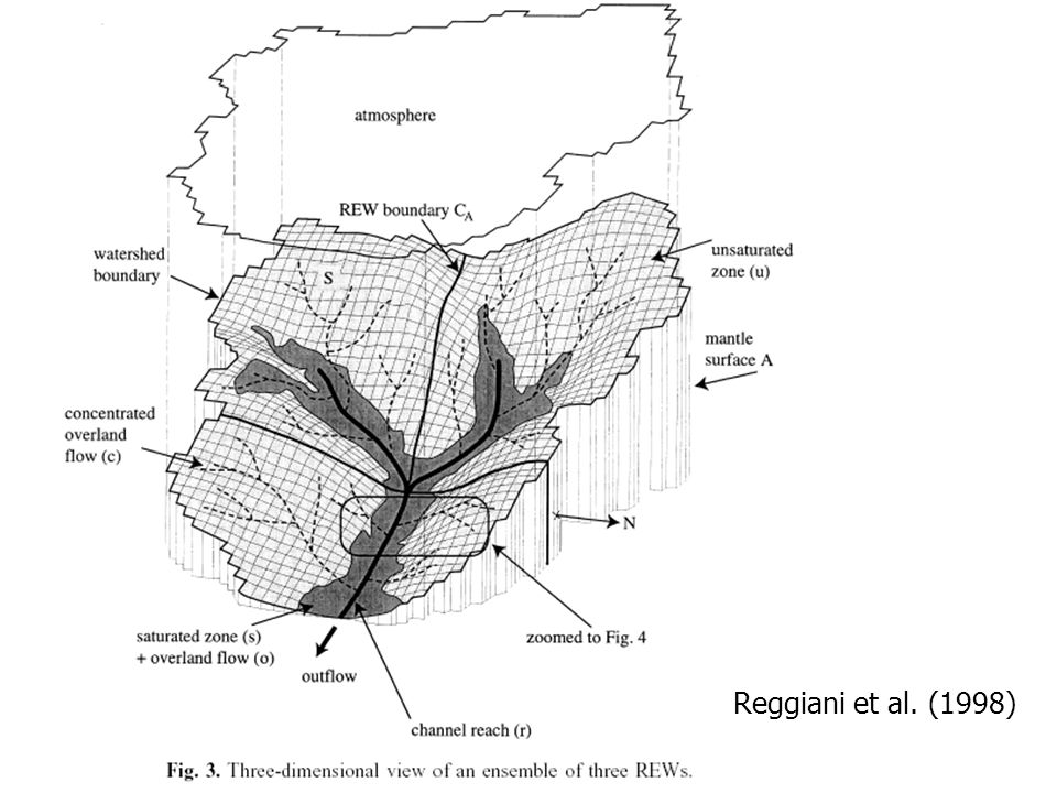 Rekonstruktion mit Speichermodell (b) Aus: K.Beven (2000)