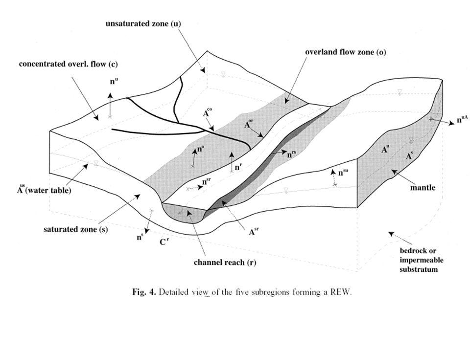 Konzeptionelle Modelle der Hydrologie: formaler Ansatz Biologische und physikalische Aspekte lassen sich trennen –Zustandsmodelle: Vorhersage für unbeobachtete Regionen, Zeiten Nutzungen Einzugsgebiet Niederschlag P(x,t) Abfluss R(x,t) Input-Funktion Output-Funktion Interaktion