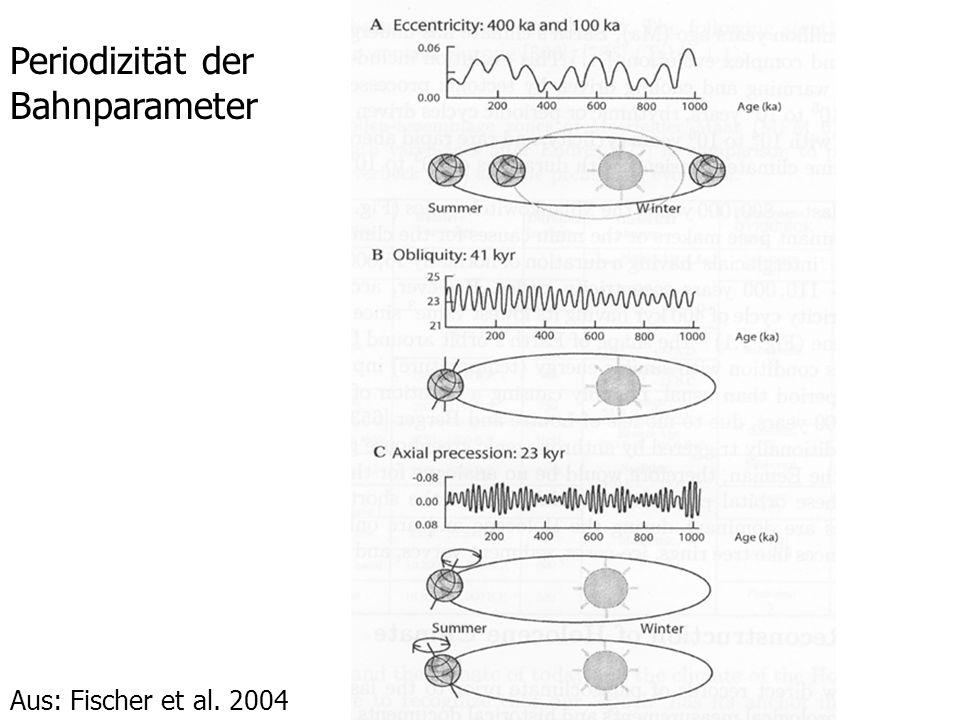 Periodizität der Bahnparameter Aus: Fischer et al. 2004
